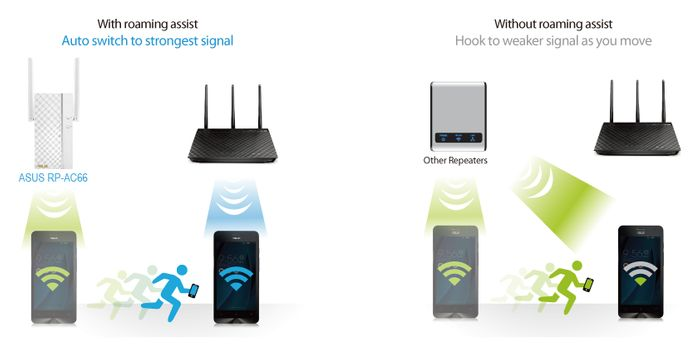 WiFi zesilovač Asus RP-AC66