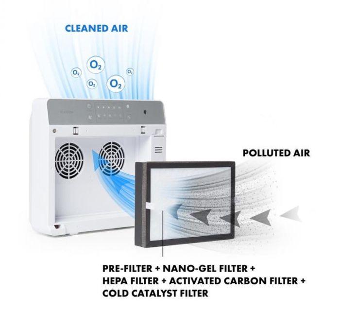 Filtrační systém čističky vzduchu Klarstein Dalmatien