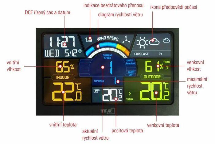 Údaje na přehledném displeji meteostanice TFA 35.1140.01 Spring Breeze