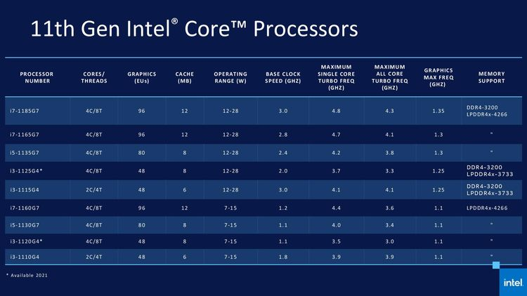 11. generace procesorů Intel Core